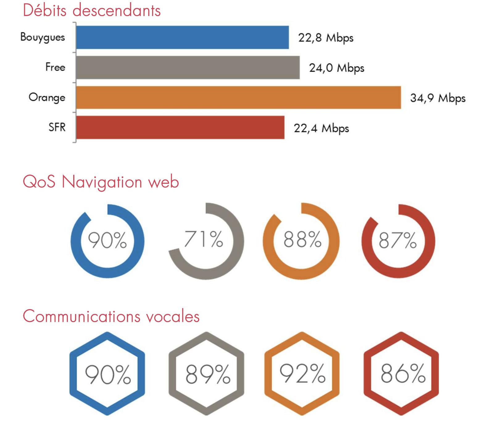 Opérateurs mobiles : quelle offre box est la meilleure ?